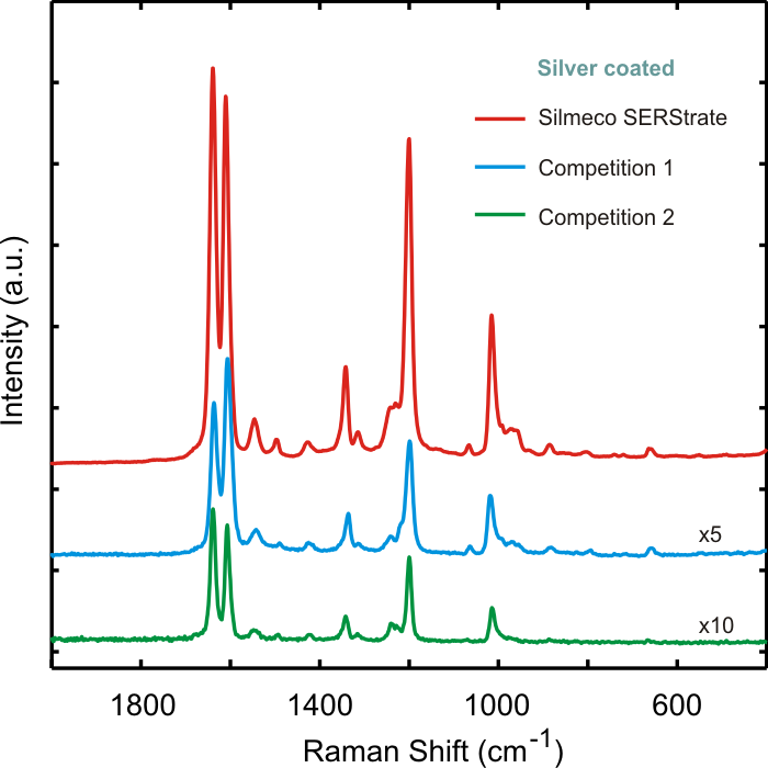 SERS Substrate - SERStrate - silver coated nanopillars vs competing design