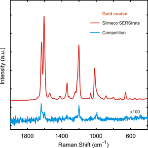 Sers Substrate Gold Comparison